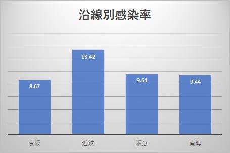 大阪の沿線別感染率