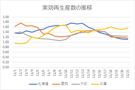 北海道、愛知、大阪、兵庫の実効再生算数