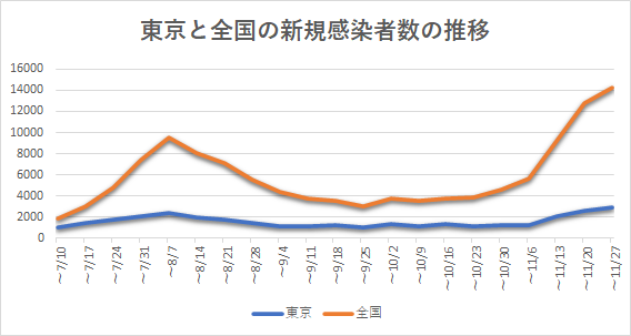 東京と全国の新規陽性者数の推移