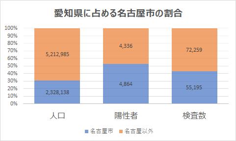 名古屋市の人口、陽性者、検査数