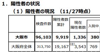 大阪市の新型コロナ検査数