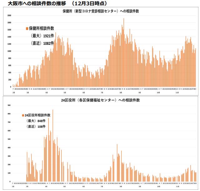 大阪の新型コロナ相談件数の推移