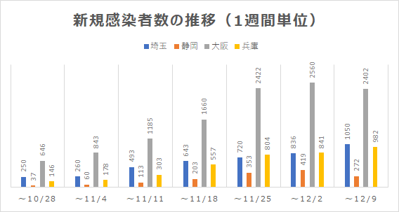 埼玉、静岡、大阪、兵庫の新規感染者数