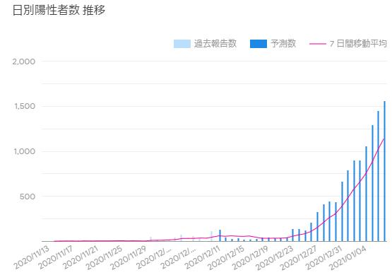 Google「COVID-19 感染予測」(12/13広島県)
