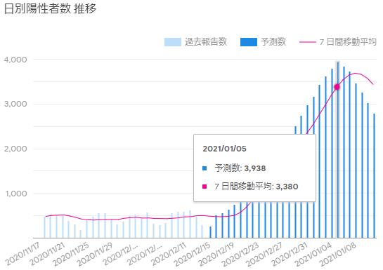 Google感染予測 東京1217