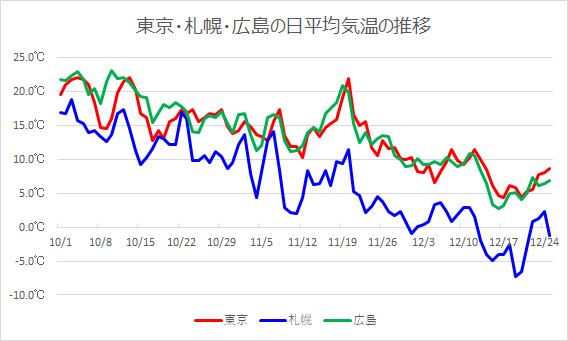 東京、札幌、広島の日平均気温