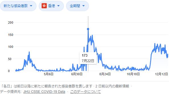 香港の新規感染者数の推移