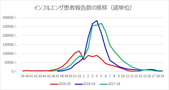 全国のインフルエンザ患者数の推移