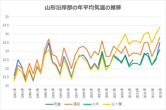 山形県沿岸部の年平均気温の推移
