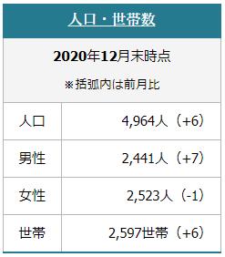 上士幌町の人口