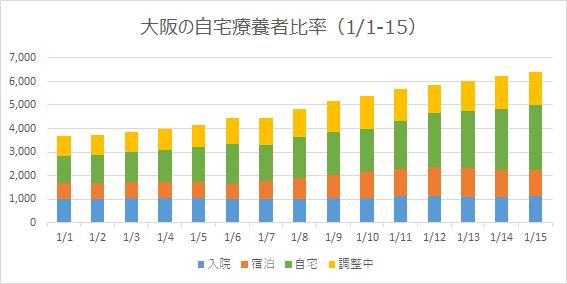 大阪の自宅療養者比率