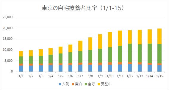 東京の自宅陽性者比率