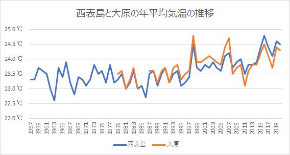 西表島と大原の年平均気温