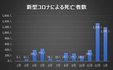 国内の新型コロナによる月別の死亡者数