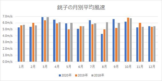銚子の月別平均風速