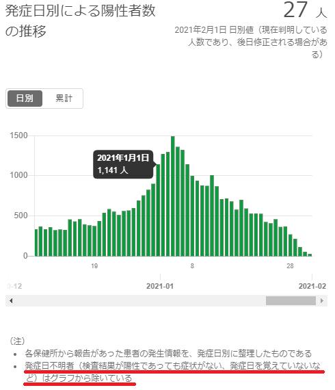 東京都の発症日別陽性者数の推移