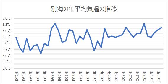 別海の年平均気温の推移