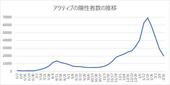 アクティブの陽性者数の推移