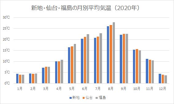 新地、仙台、福島の月平均気温