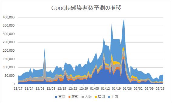 Google予測の推移