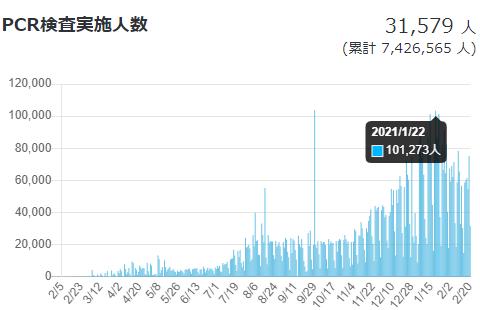 日本のPCR検査実施人数