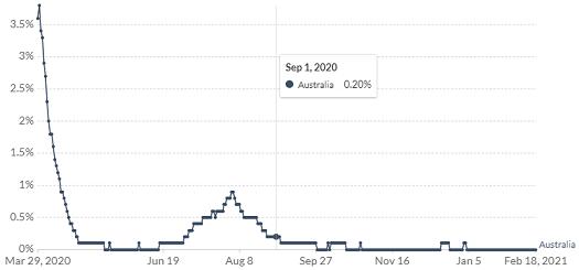 オーストラリアの陽性率