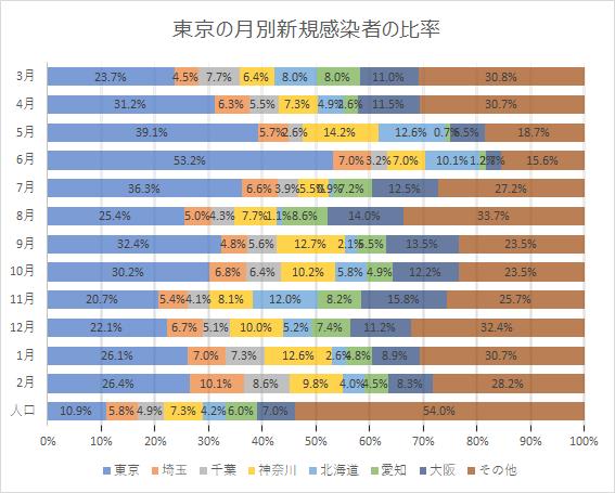 東京の月別新規感染者の比率