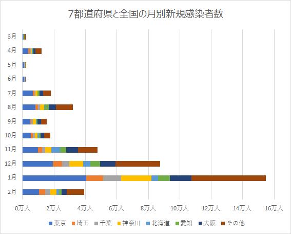 7都道府県の月別感染者数