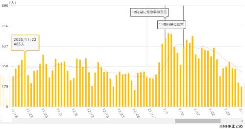 大阪の新規感染者数の推移