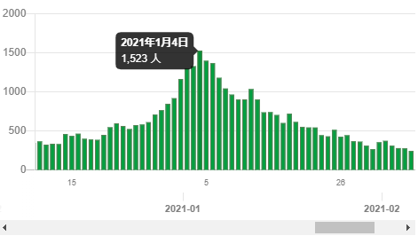 東京都の発症日別新規感染者数