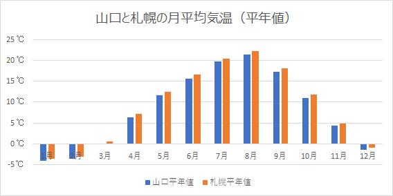 山口と札幌の月平均気温(平年値)