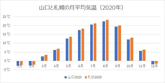 山口と札幌の月平均気温(2020年)