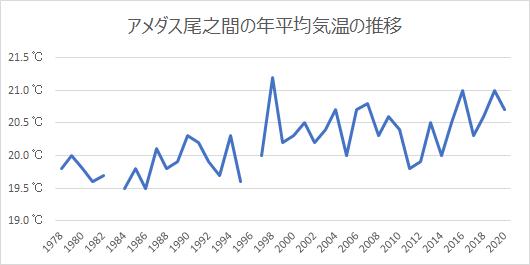 アメダス尾之間の年平均気温の推移