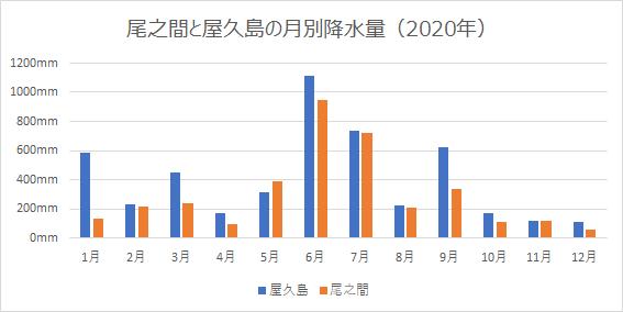 尾之間と屋久島の2020年の月別降水量