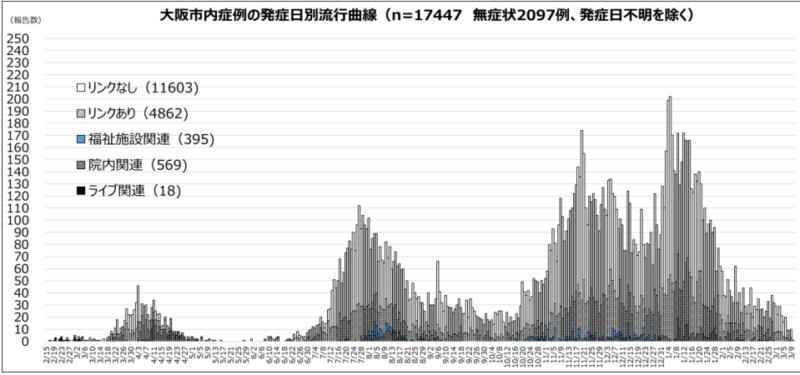 大阪市の発症日別新規感染者数