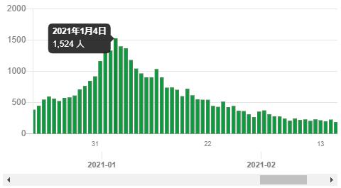東京の発症日別新規感染者数