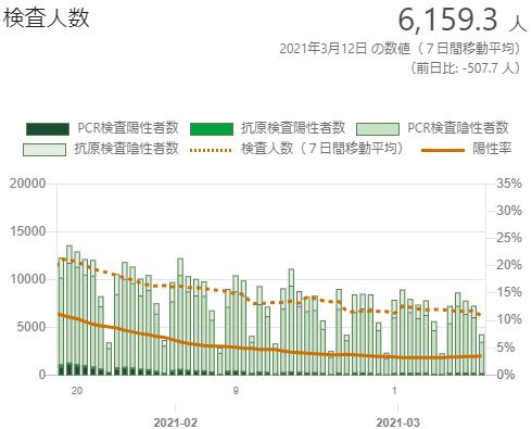 東京の検査数の推移