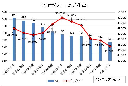 北山村の人口の推移