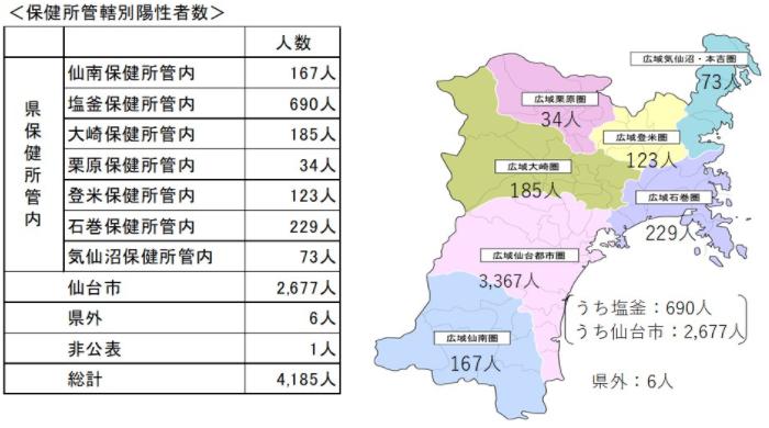 宮城県の保健所別感染者数