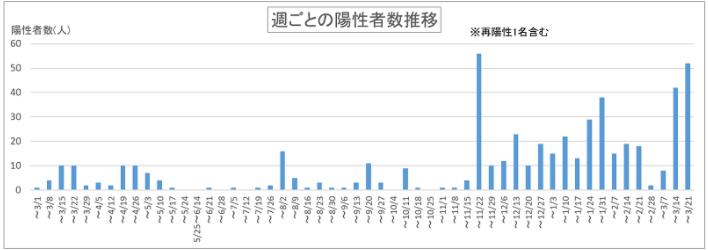 新潟市の新規感染者数の推移