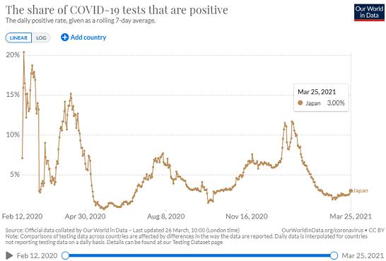 日本の検査陽性率の推移