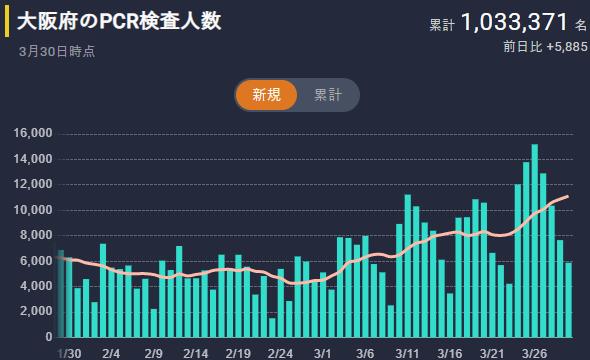 大阪のPCR検査人数