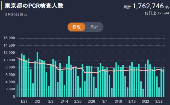 東京のPCR検査人数