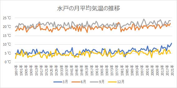 水戸の月別平均気温の推移