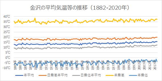 金沢の年平均気温等の推移