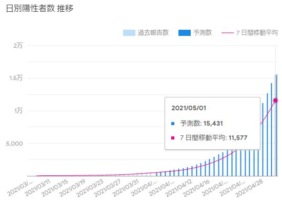Google予測値(4/6、大阪)