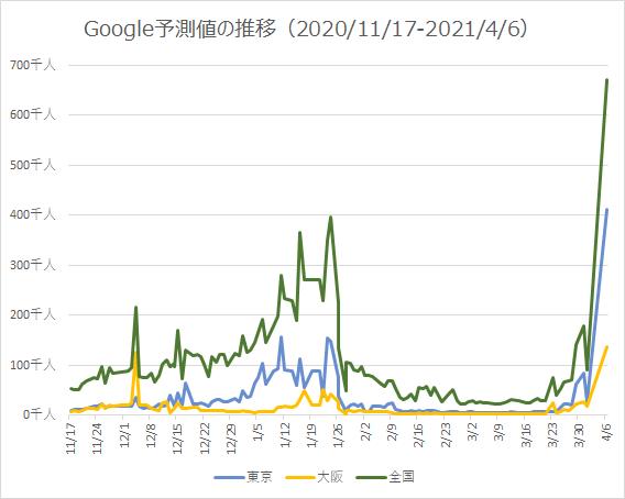 Google予測値の推移