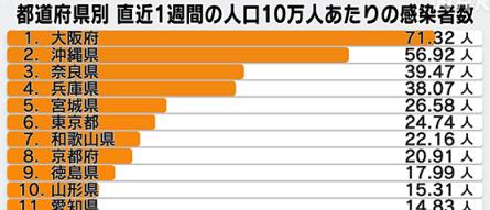 直近1週間の人口10万人当たりの感染者数(4/13)
