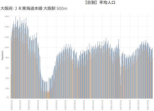 大阪駅周辺の人流の推移