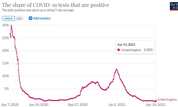 イギリスの陽性率の推移